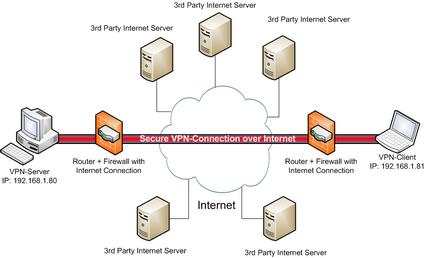 Percepat dan Stabilkan Koneksi Internet Dengan VPN | 3 jari-ku